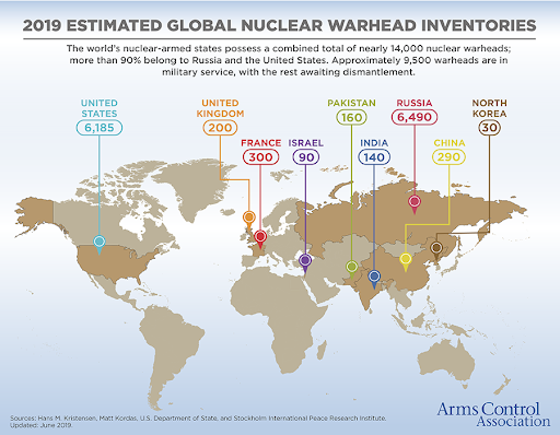 2019 nuclear warhead inventories